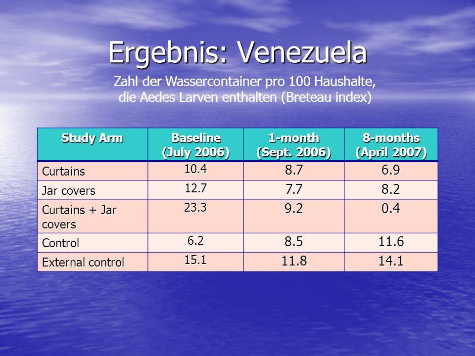 Ergebnis: Venezuela Zahl der Wassercontainer pro 100 Haushalte, die Aedes Larven enthalten (Breteau index)