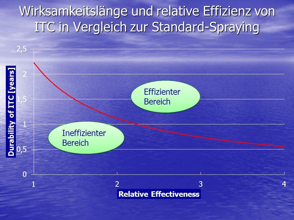 Wirksamkeitslänge und relative Effizienz von ITC in Vergleich zur Standard-Spraying