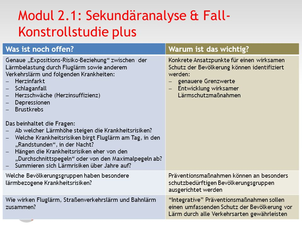 Modul 2.1: Sekundäranalyse & Fall-Konstrollstudie plus