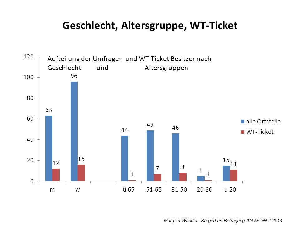 Geschlecht, Altersgruppe, WT-Ticket