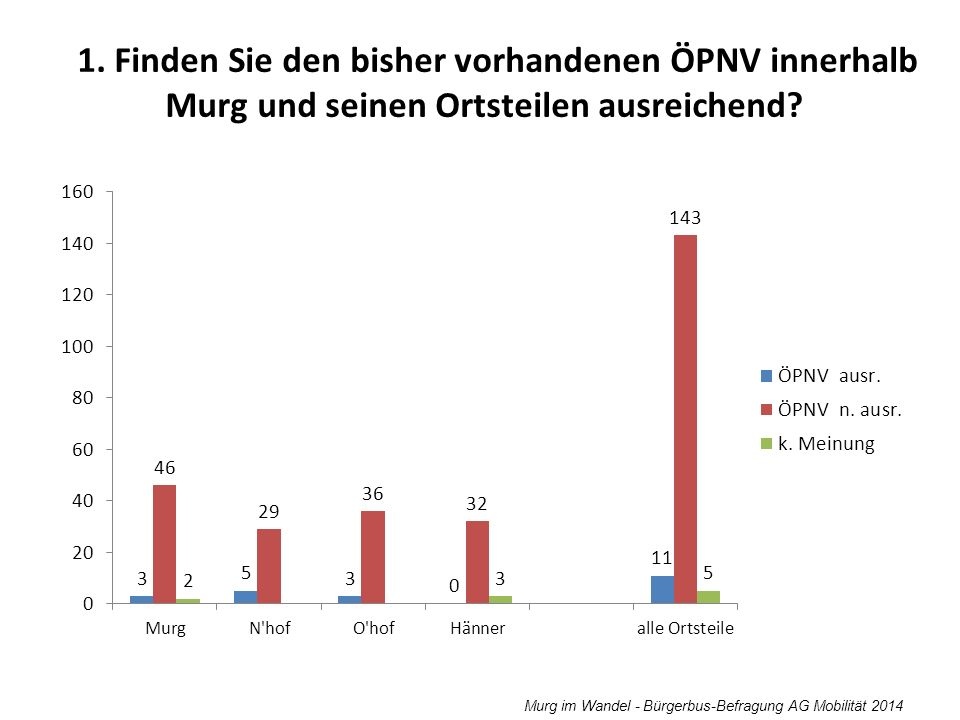 1. Finden Sie den bisher vorhandenen ÖPNV innerhalb Murg und seinen Ortsteilen ausreichend