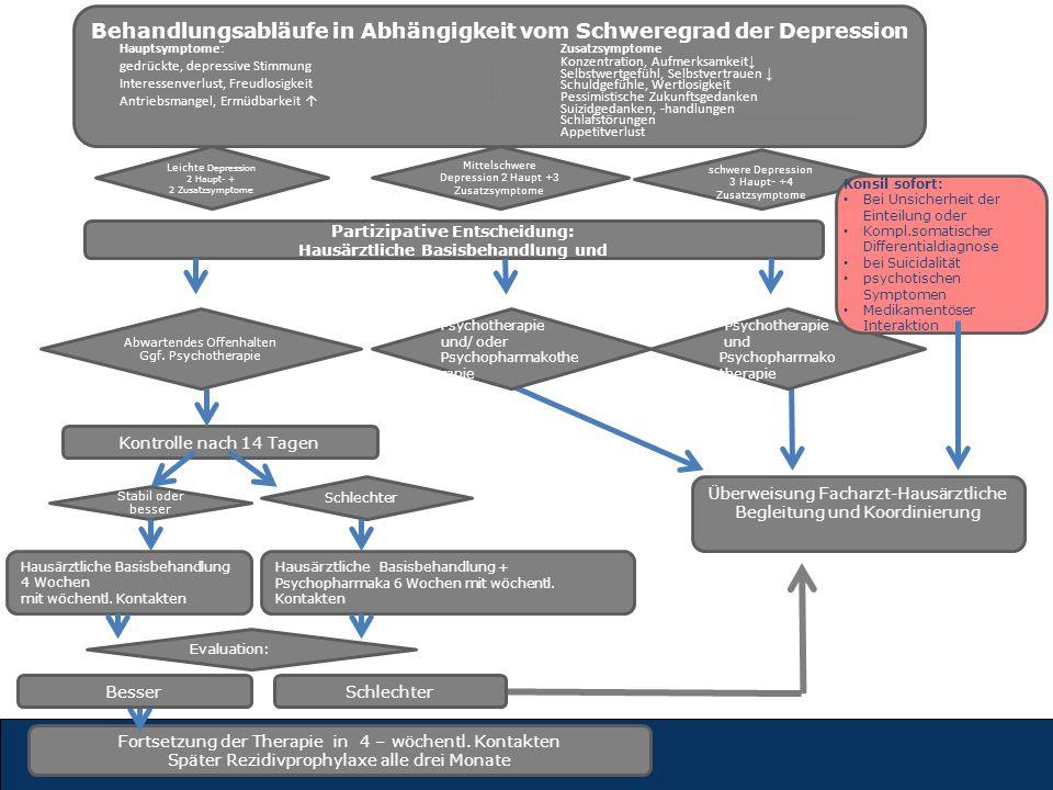 Partizipative Entscheidung: Hausärztliche Basisbehandlung und