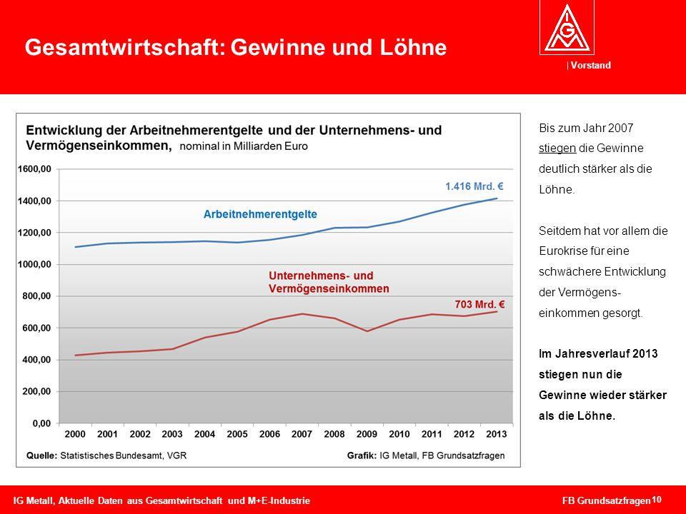 Gesamtwirtschaft: Gewinne und Löhne