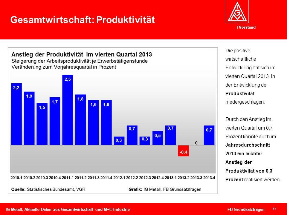 Gesamtwirtschaft: Produktivität