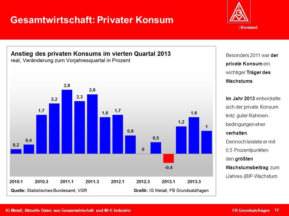 Gesamtwirtschaft: Privater Konsum