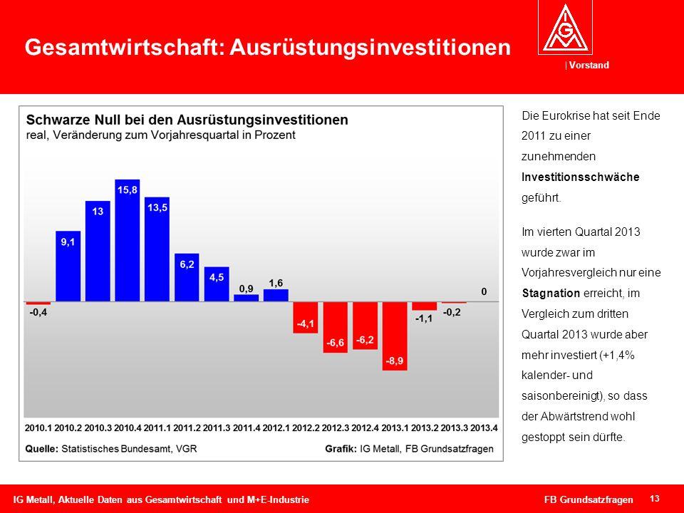 Gesamtwirtschaft: Ausrüstungsinvestitionen