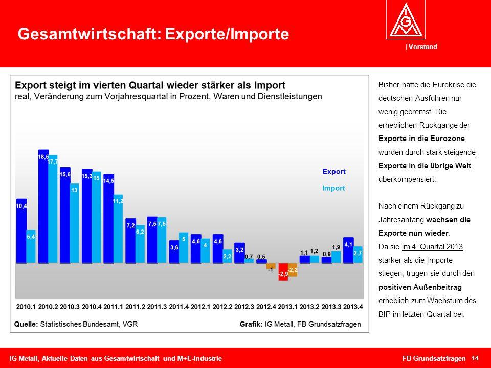 Gesamtwirtschaft: Exporte/Importe
