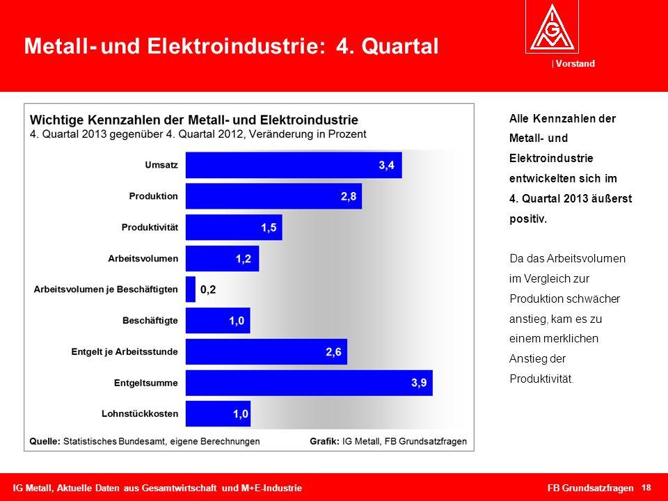 Metall- und Elektroindustrie: 4. Quartal