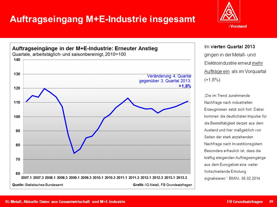 Auftragseingang M+E-Industrie insgesamt