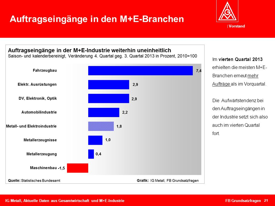 Auftragseingänge in den M+E-Branchen
