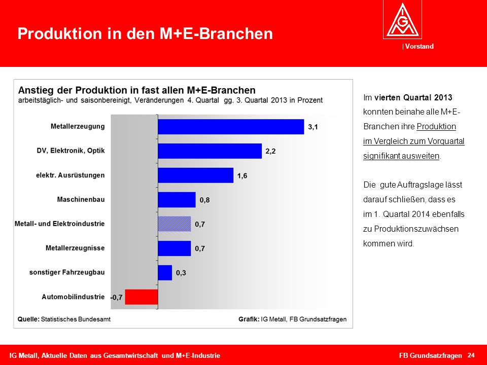 Produktion in den M+E-Branchen