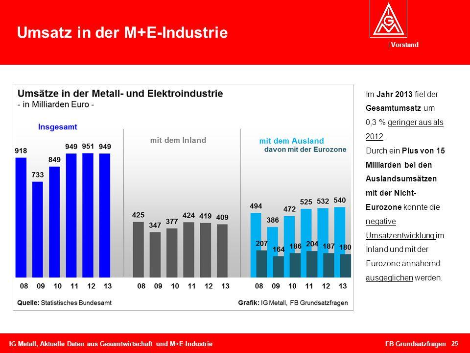 Umsatz in der M+E-Industrie
