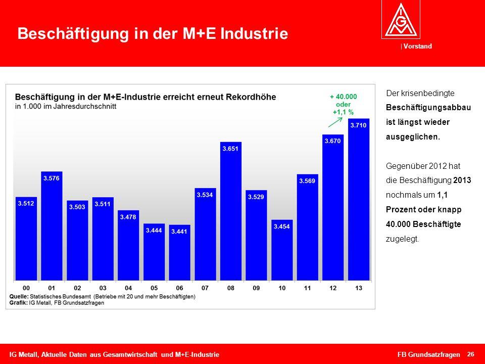 Beschäftigung in der M+E Industrie