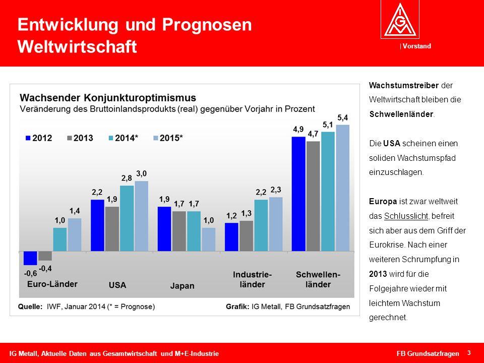 Entwicklung und Prognosen Weltwirtschaft