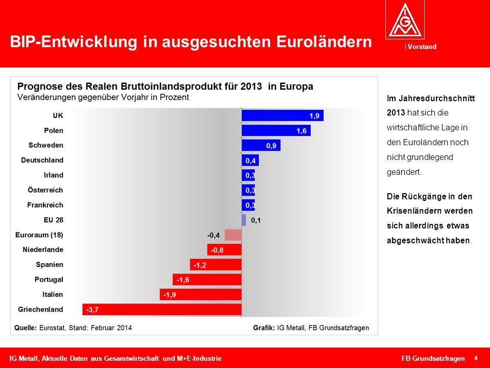 BIP-Entwicklung in ausgesuchten Euroländern