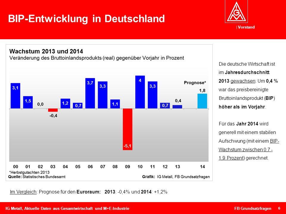 BIP-Entwicklung in Deutschland