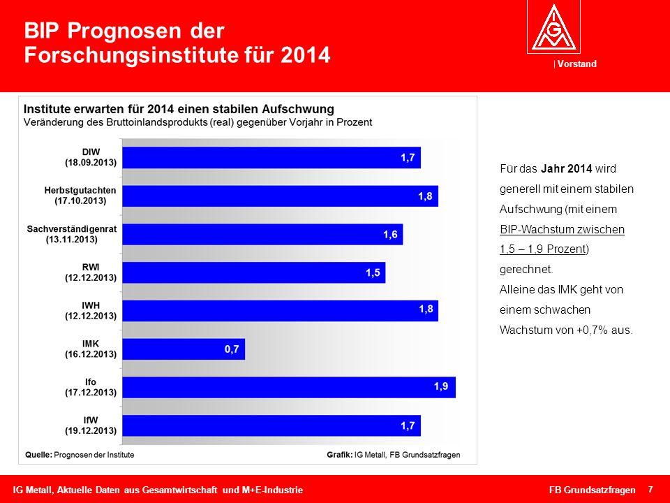 BIP Prognosen der Forschungsinstitute für 2014