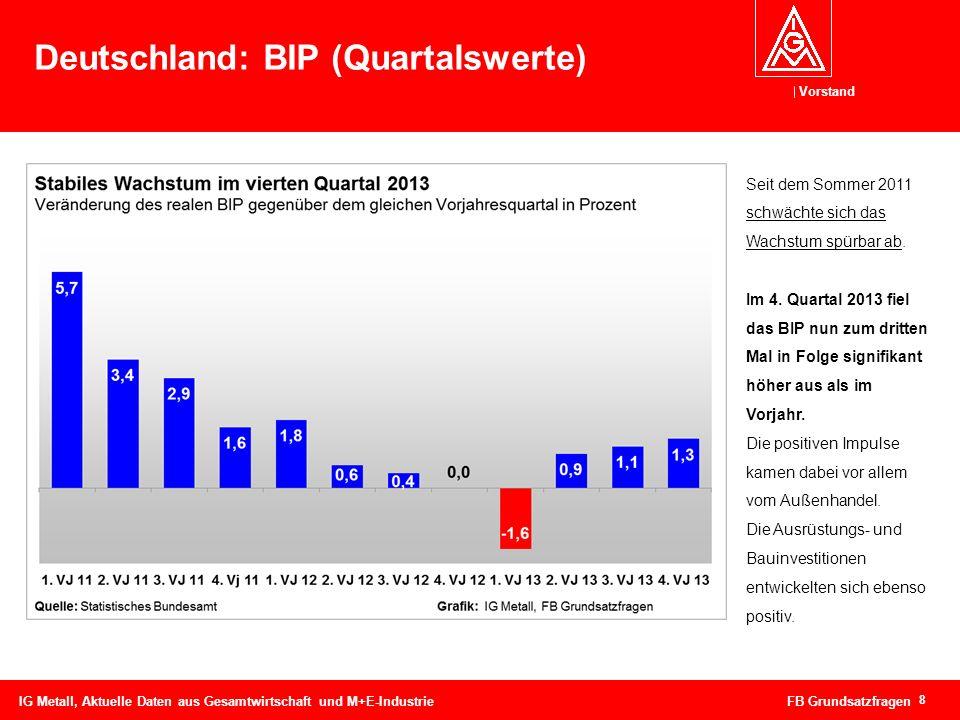 Deutschland: BIP (Quartalswerte)