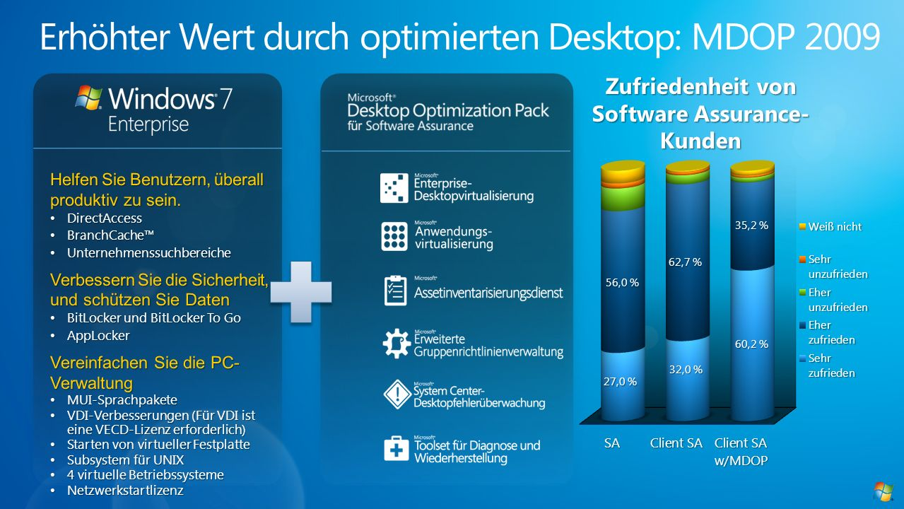 Erhöhter Wert durch optimierten Desktop: MDOP 2009