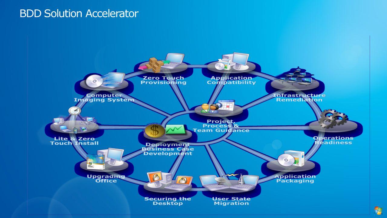 BDD Solution Accelerator
