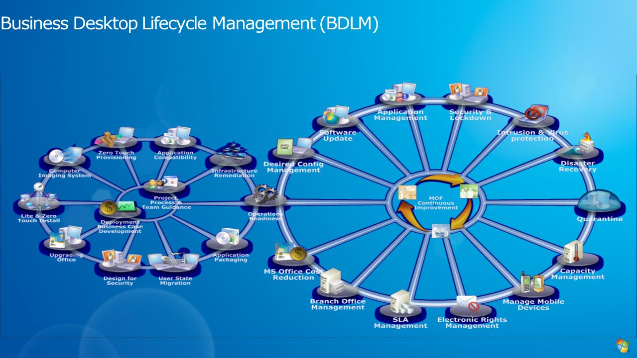 Business Desktop Lifecycle Management (BDLM)