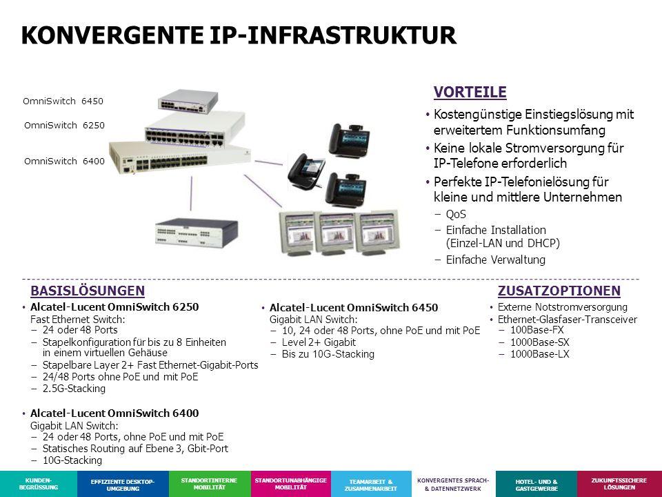 KONVERGENTE IP-INFRASTRUKTUR