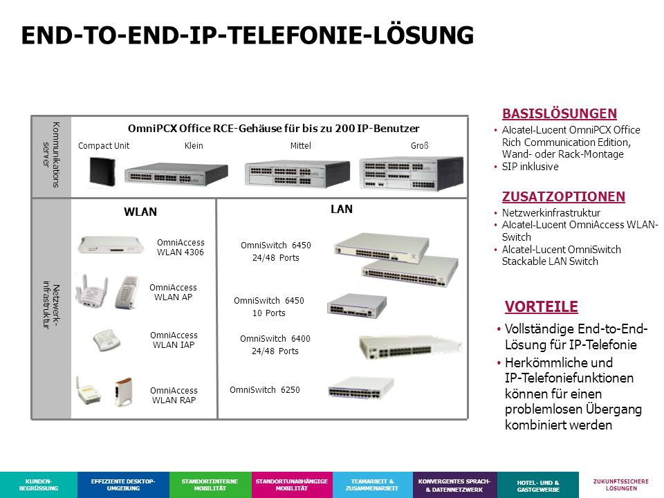 END-TO-END-IP-TELEFONIE-LÖSUNG