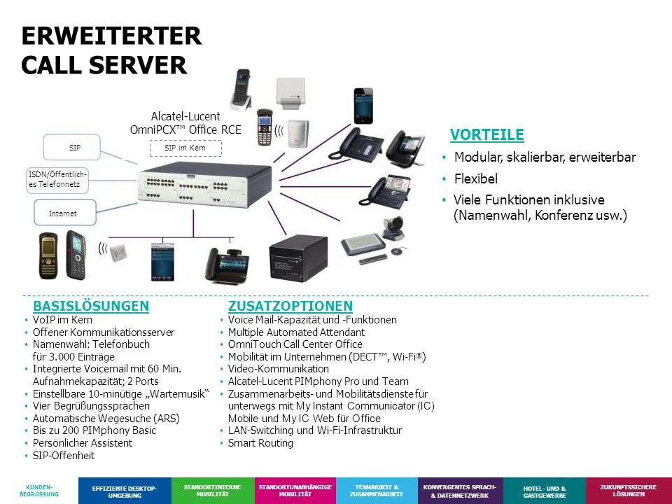ERWEITERTER CALL SERVER