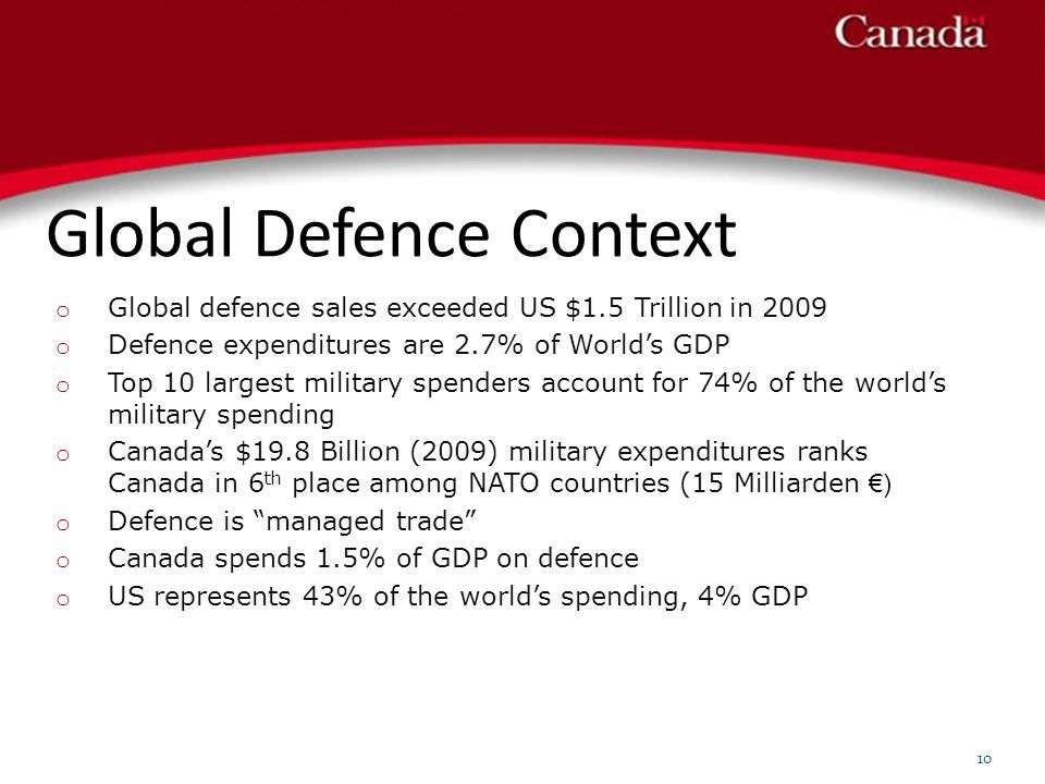 Global Defence Context