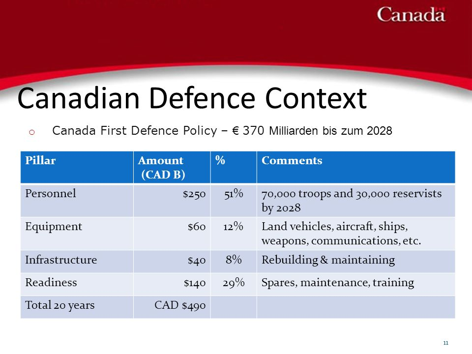 Canadian Defence Context