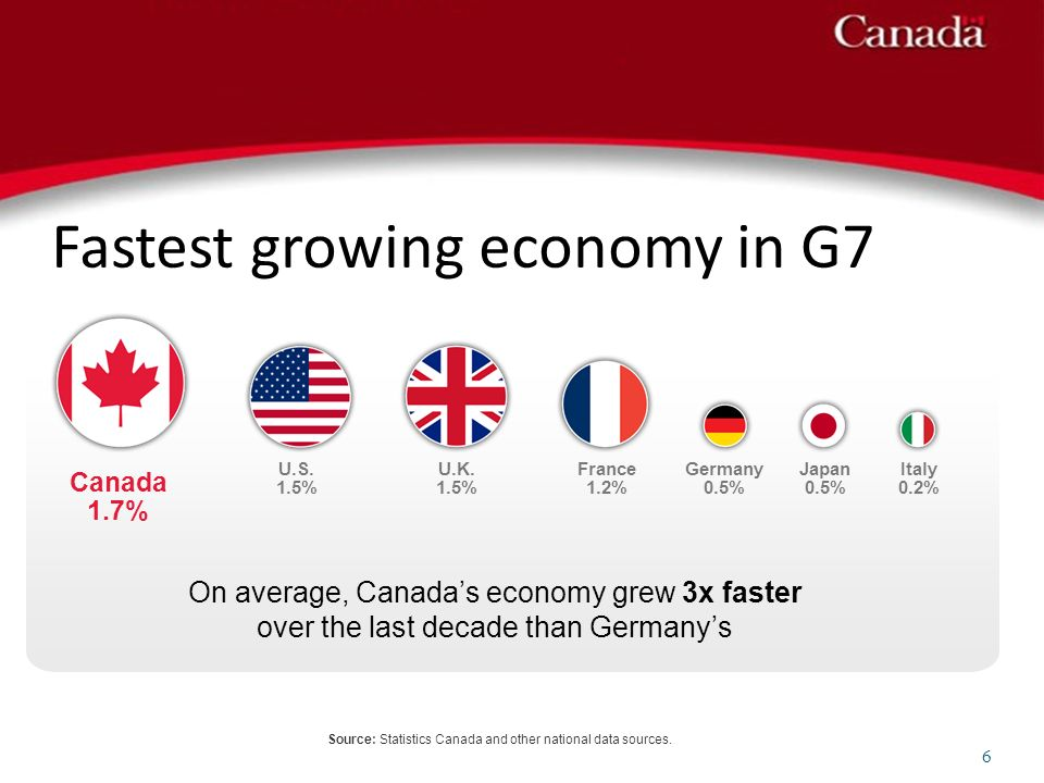 Fastest growing economy in G7