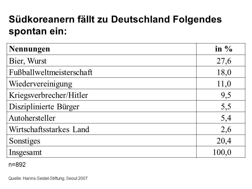 Südkoreanern fällt zu Deutschland Folgendes spontan ein: