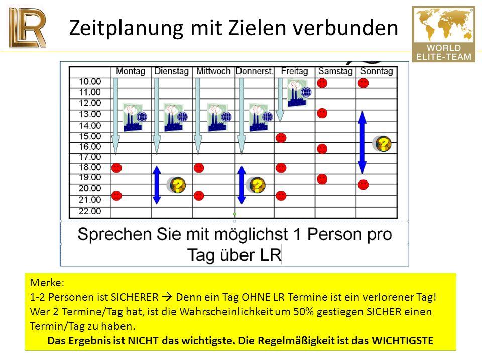 Zeitplanung mit Zielen verbunden