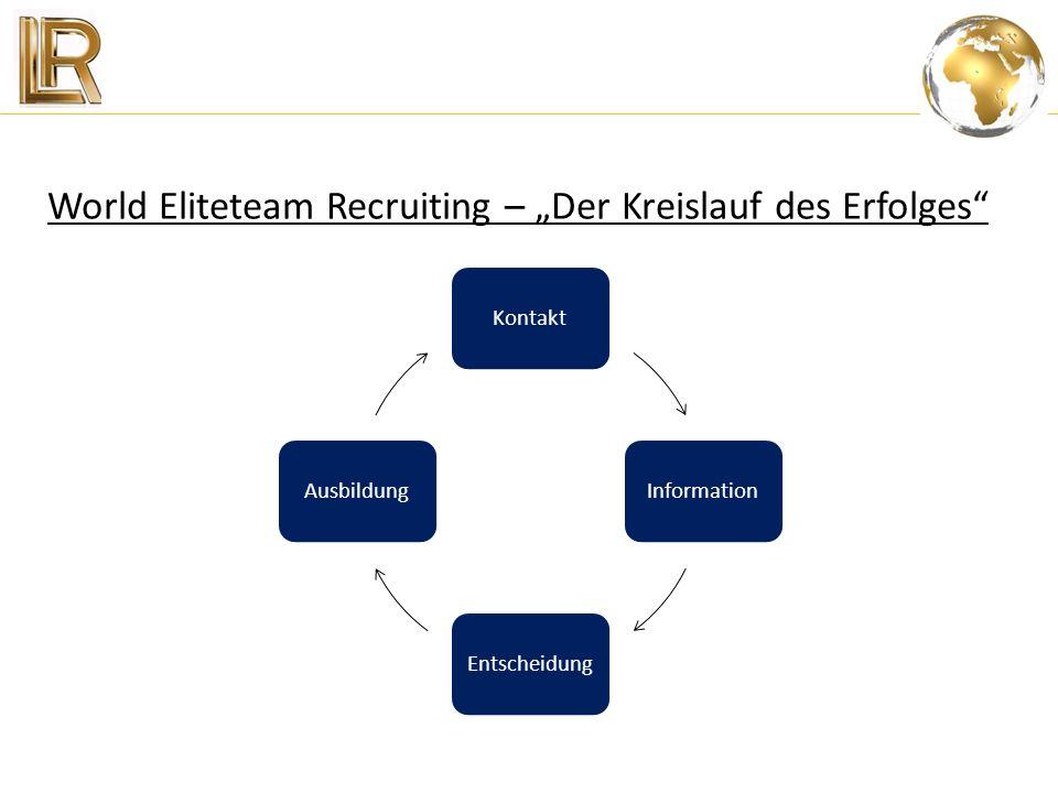 """World Eliteteam Recruiting – """"Der Kreislauf des Erfolges"""