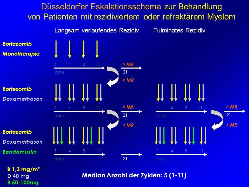 Düsseldorfer Eskalationsschema zur Behandlung von Patienten mit rezidiviertem oder refraktärem Myelom