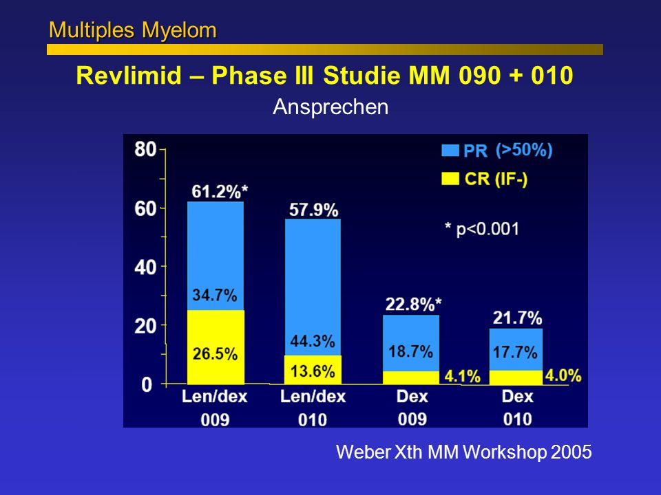 Revlimid – Phase III Studie MM 090 + 010