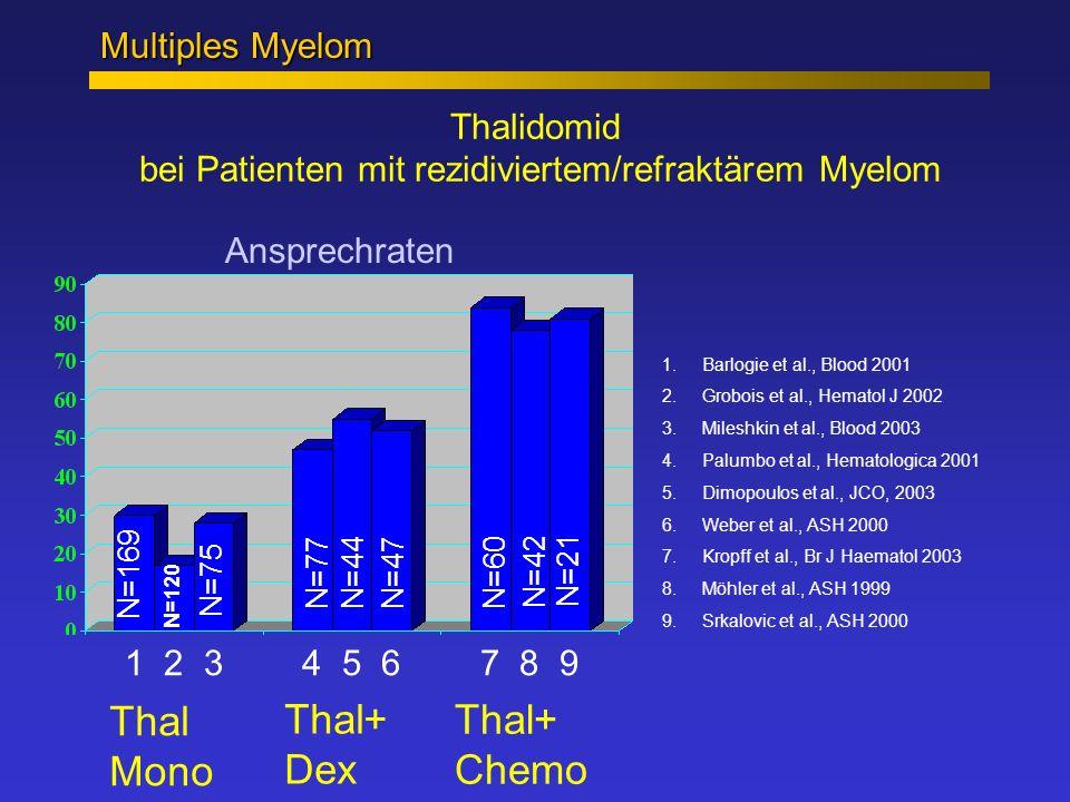 Thalidomid bei Patienten mit rezidiviertem/refraktärem Myelom