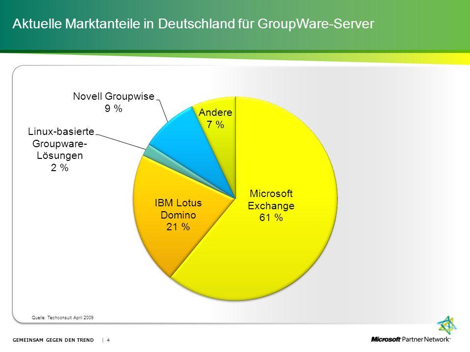 Aktuelle Marktanteile in Deutschland für GroupWare-Server