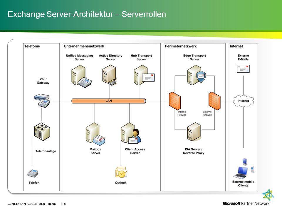 Exchange Server-Architektur – Serverrollen