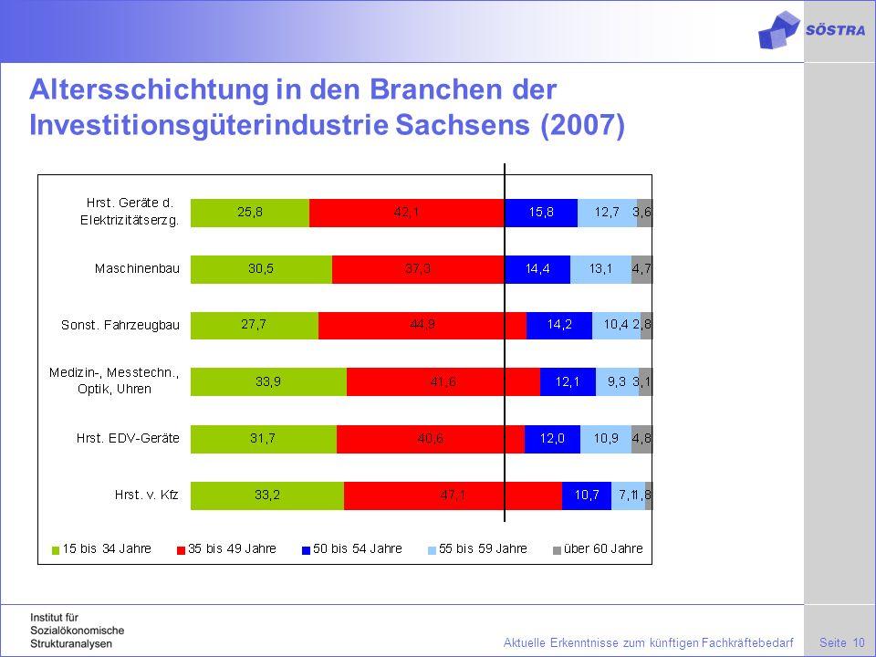 Altersschichtung in den Branchen der Investitionsgüterindustrie Sachsens (2007)