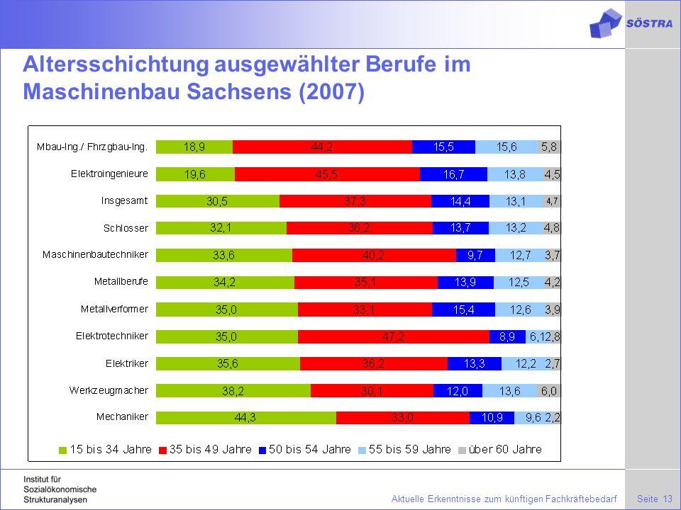 Altersschichtung ausgewählter Berufe im Maschinenbau Sachsens (2007)