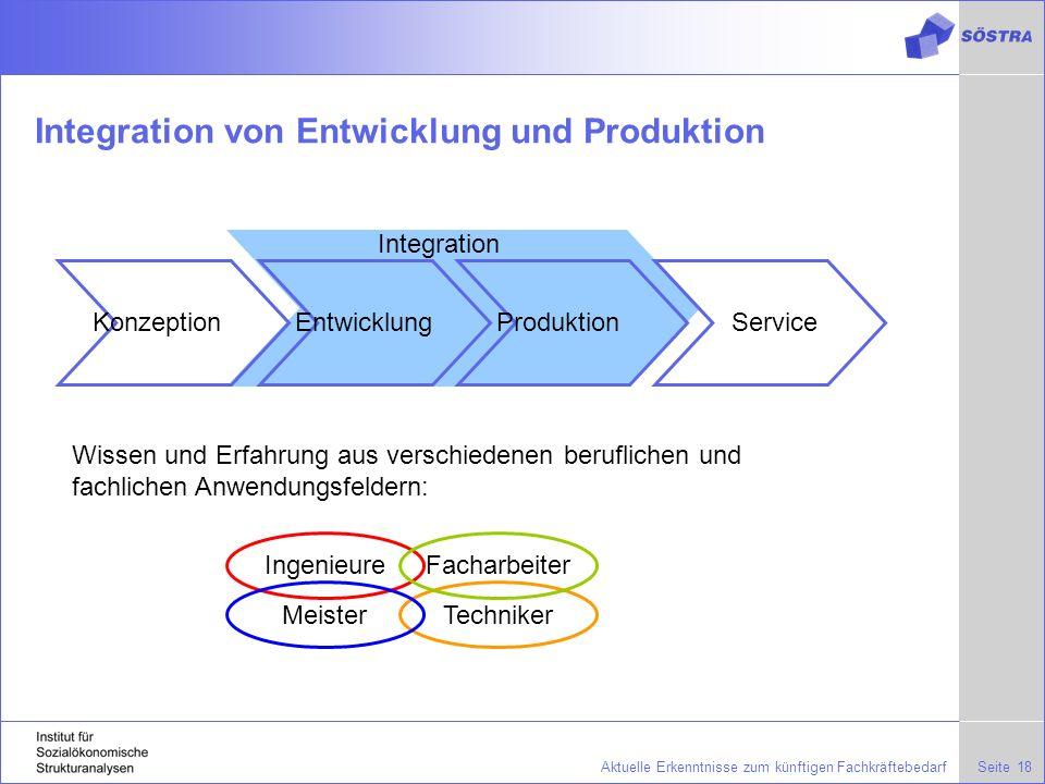 Integration von Entwicklung und Produktion
