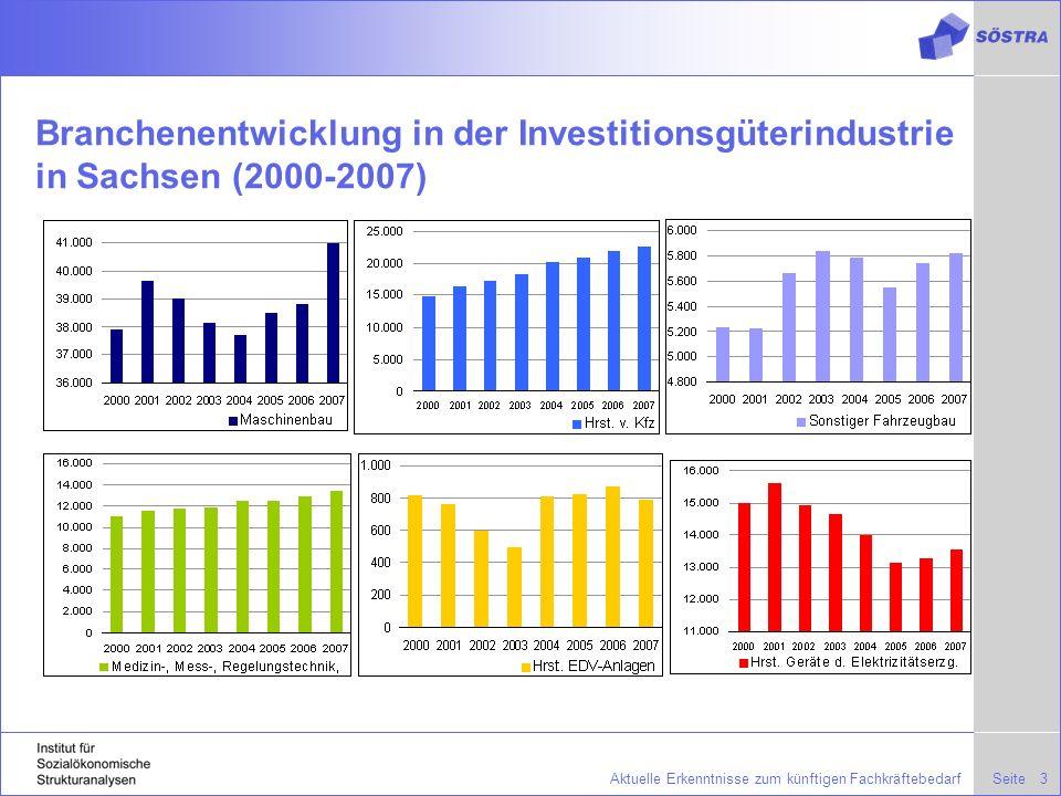 Branchenentwicklung in der Investitionsgüterindustrie in Sachsen (2000-2007)