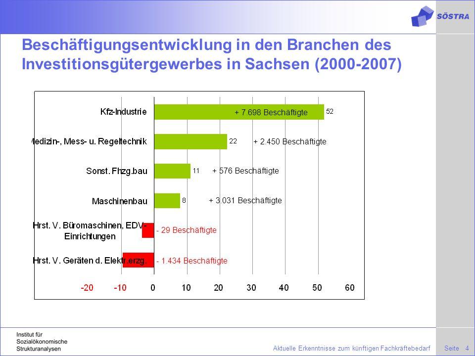 Beschäftigungsentwicklung in den Branchen des Investitionsgütergewerbes in Sachsen (2000-2007)