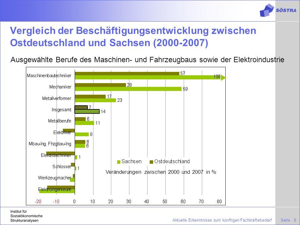 Vergleich der Beschäftigungsentwicklung zwischen Ostdeutschland und Sachsen (2000-2007)