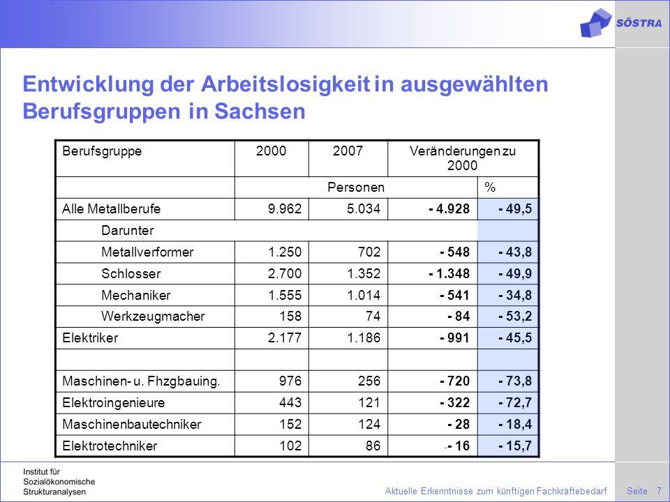 Entwicklung der Arbeitslosigkeit in ausgewählten Berufsgruppen in Sachsen