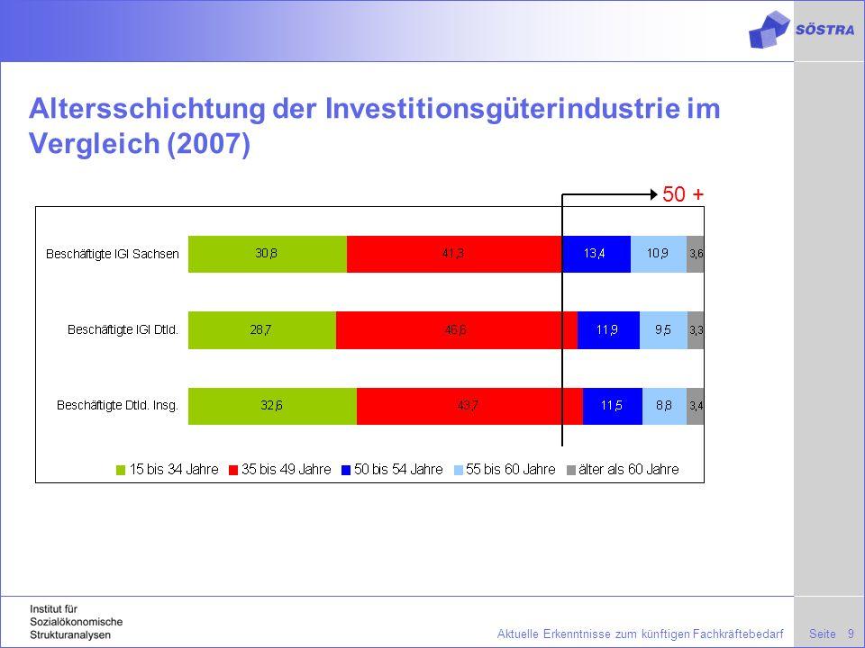 Altersschichtung der Investitionsgüterindustrie im Vergleich (2007)