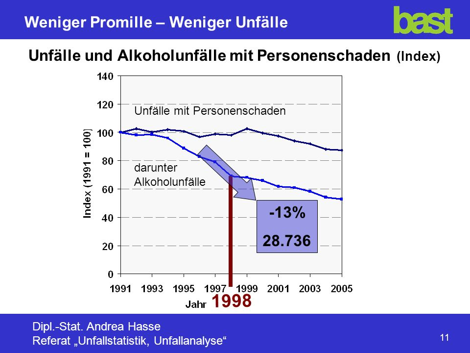 1998 Unfälle und Alkoholunfälle mit Personenschaden (Index) -13%