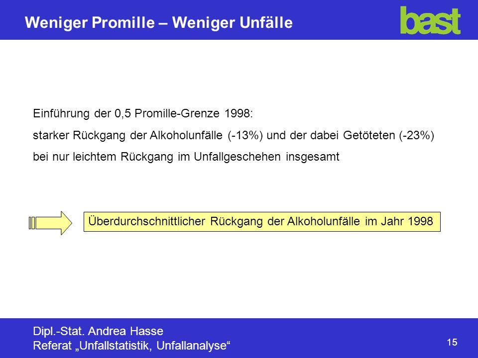 Einführung der 0,5 Promille-Grenze 1998: