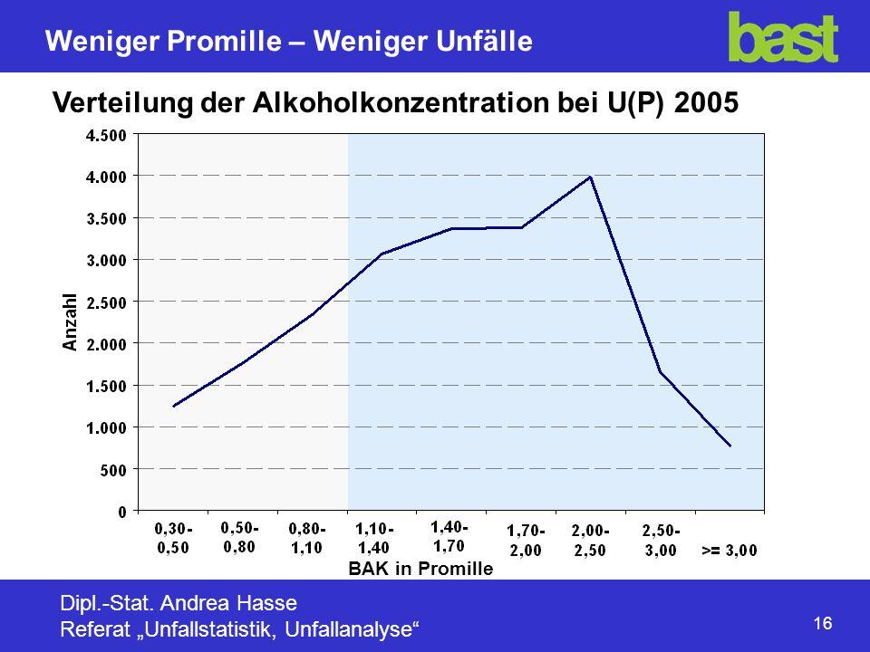 Verteilung der Alkoholkonzentration bei U(P) 2005